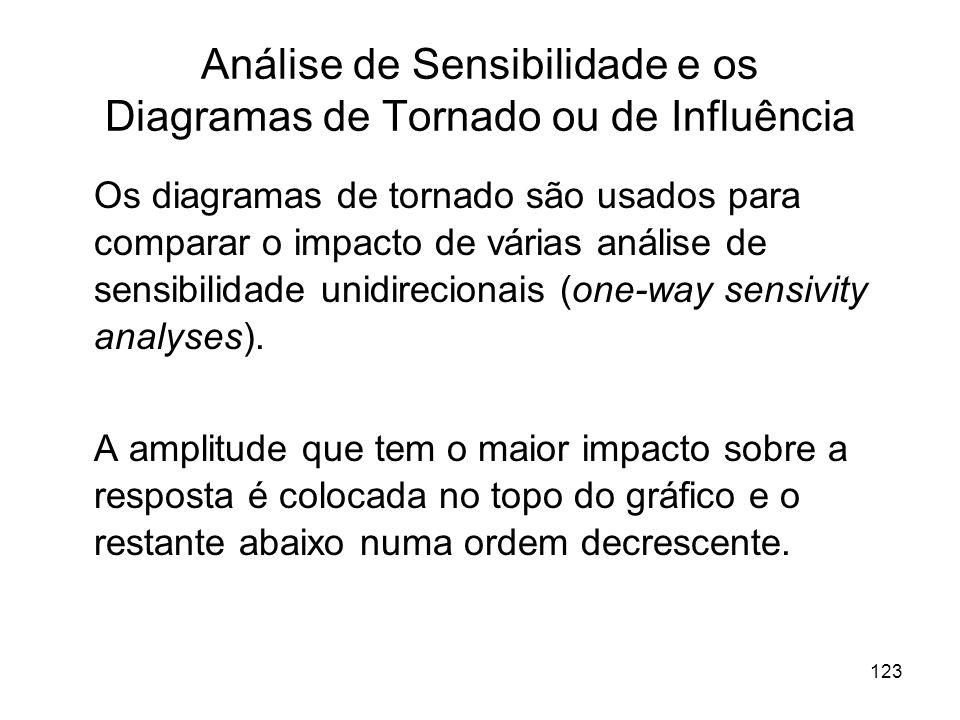 123 Análise de Sensibilidade e os Diagramas de Tornado ou de Influência Os diagramas de tornado são usados para comparar o impacto de várias análise d