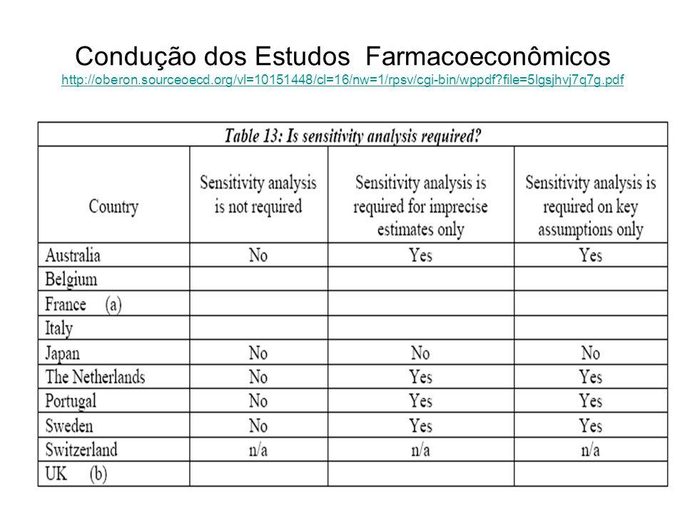 125 Condução dos Estudos Farmacoeconômicos http://oberon.sourceoecd.org/vl=10151448/cl=16/nw=1/rpsv/cgi-bin/wppdf?file=5lgsjhvj7q7g.pdf http://oberon.