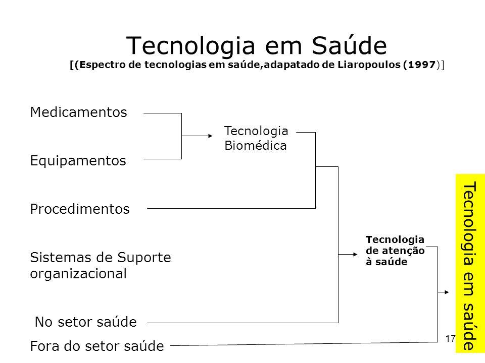 17 Tecnologia em Saúde [(Espectro de tecnologias em saúde,adapatado de Liaropoulos (1997)] Medicamentos Equipamentos Procedimentos Sistemas de Suporte