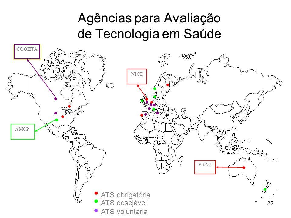 22 Agências para Avaliação de Tecnologia em Saúde ATS obrigatória ATS voluntária ATS desejável PBAC NICE AMCP CCOHTA
