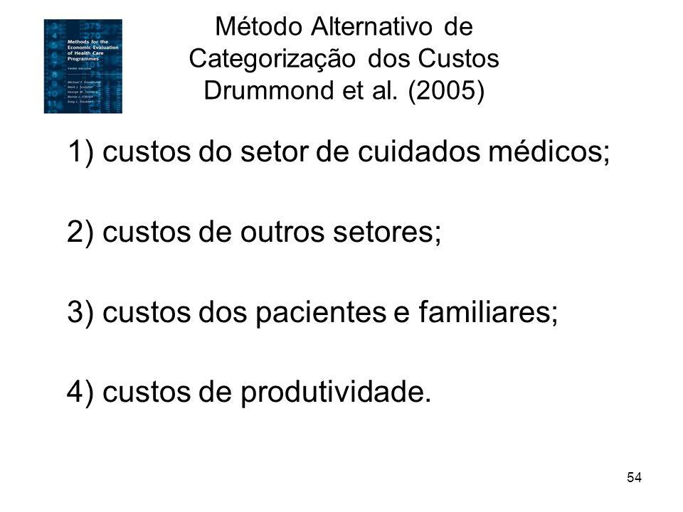 54 Método Alternativo de Categorização dos Custos Drummond et al. (2005) 1) custos do setor de cuidados médicos; 2) custos de outros setores; 3) custo