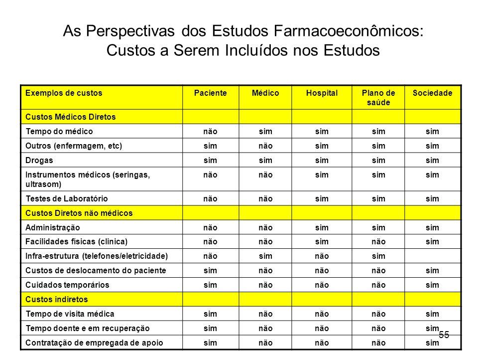 55 As Perspectivas dos Estudos Farmacoeconômicos: Custos a Serem Incluídos nos Estudos Exemplos de custosPacienteMédicoHospitalPlano de saúde Sociedad