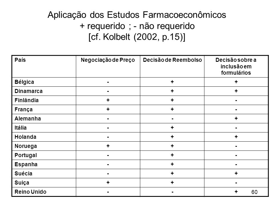 60 Aplicação dos Estudos Farmacoeconômicos + requerido ; - não requerido [cf. Kolbelt (2002, p.15)] PaísNegociação de PreçoDecisão de ReembolsoDecisão