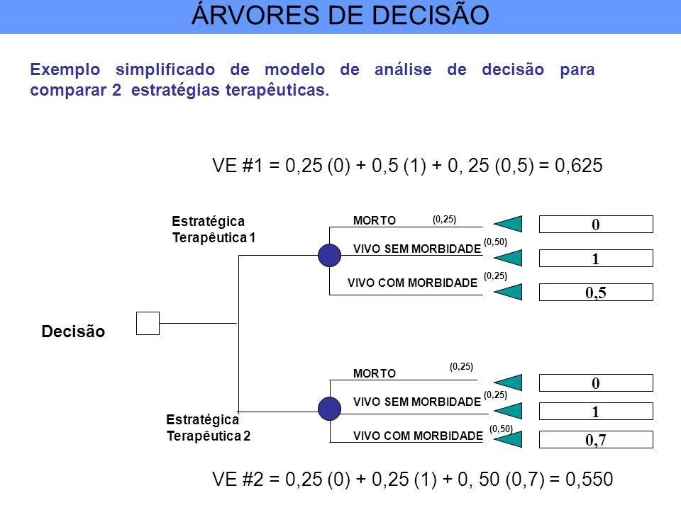 Exemplo simplificado de modelo de análise de decisão para comparar 2 estratégias terapêuticas. MORTO Decisão Estratégica Terapêutica 1 (0,25) Estratég