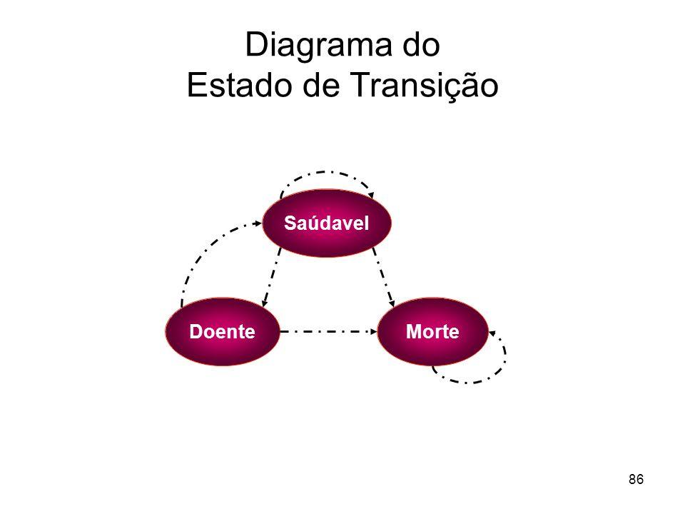 86 Diagrama do Estado de Transição Saúdavel DoenteMorte
