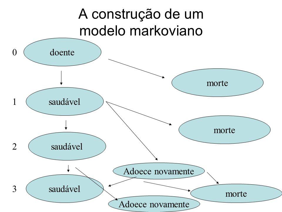 88 A construção de um modelo markoviano doente saudável morte 0 1 2 3 Adoece novamente morte Adoece novamente
