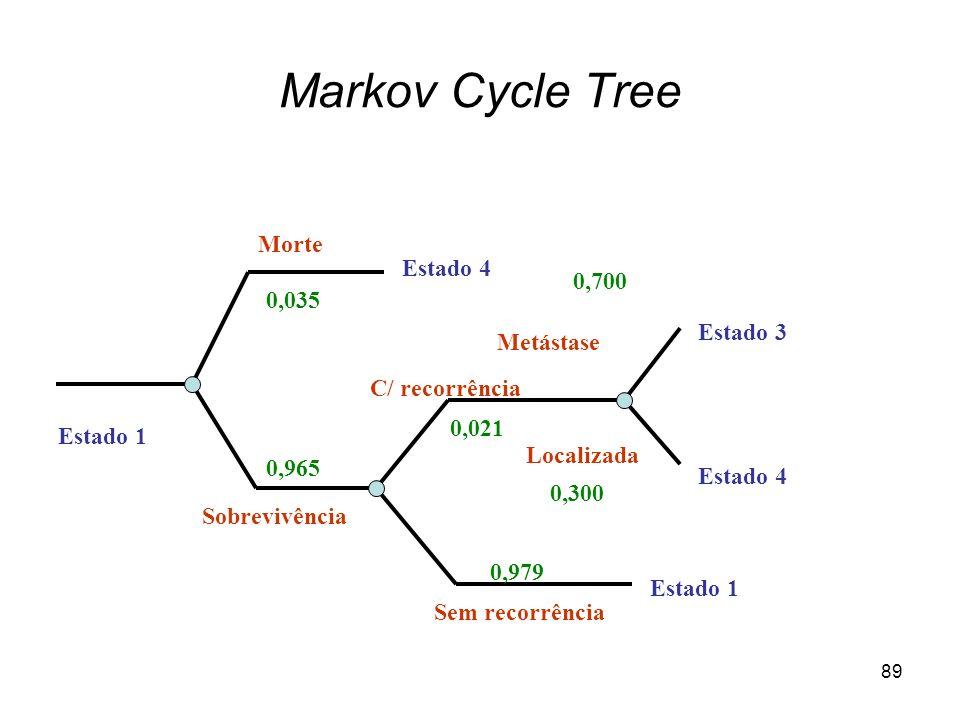 89 Markov Cycle Tree Estado 1 Morte Estado 4 Estado 3 Estado 4 Metástase Localizada Sem recorrência Estado 1 0,979 C/ recorrência Sobrevivência 0,965