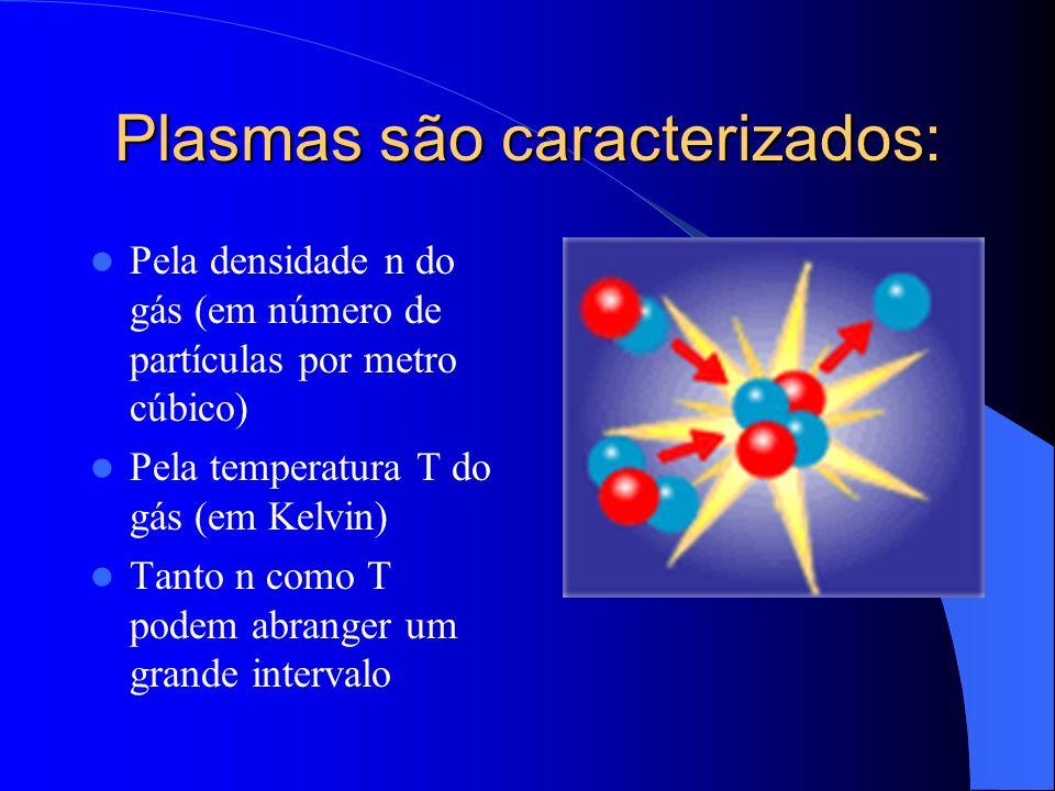 Plasmas são caracterizados: Pela densidade n do gás (em número de partículas por metro cúbico) Pela temperatura T do gás (em Kelvin) Tanto n como T po
