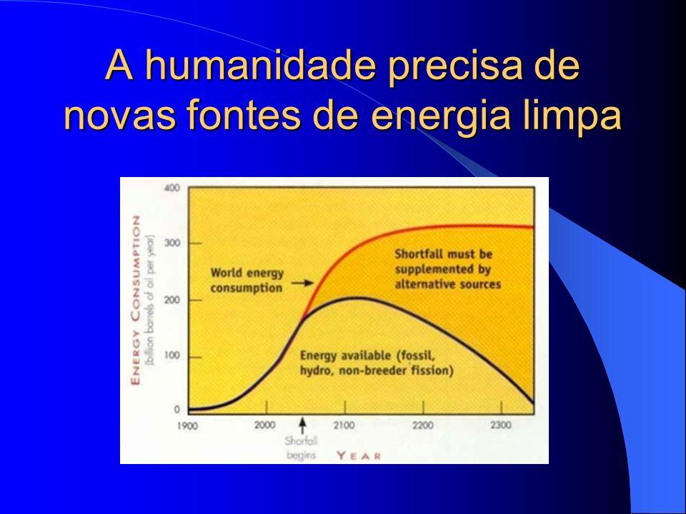 A humanidade precisa de novas fontes de energia limpa