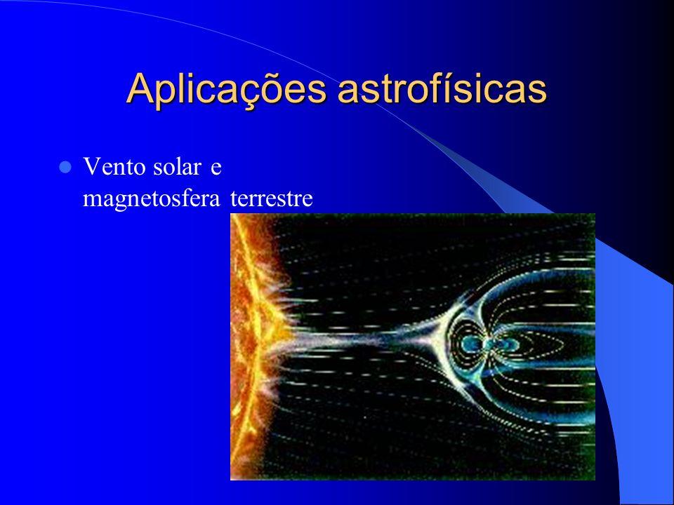 Aplicações astrofísicas Vento solar e magnetosfera terrestre