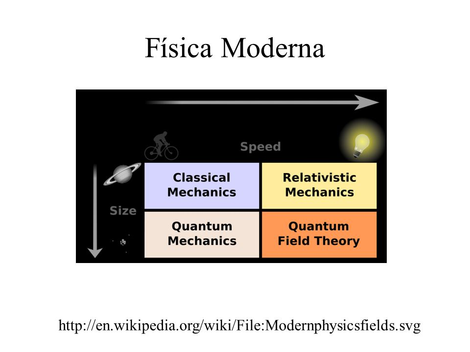 Física Moderna http://en.wikipedia.org/wiki/File:Modernphysicsfields.svg