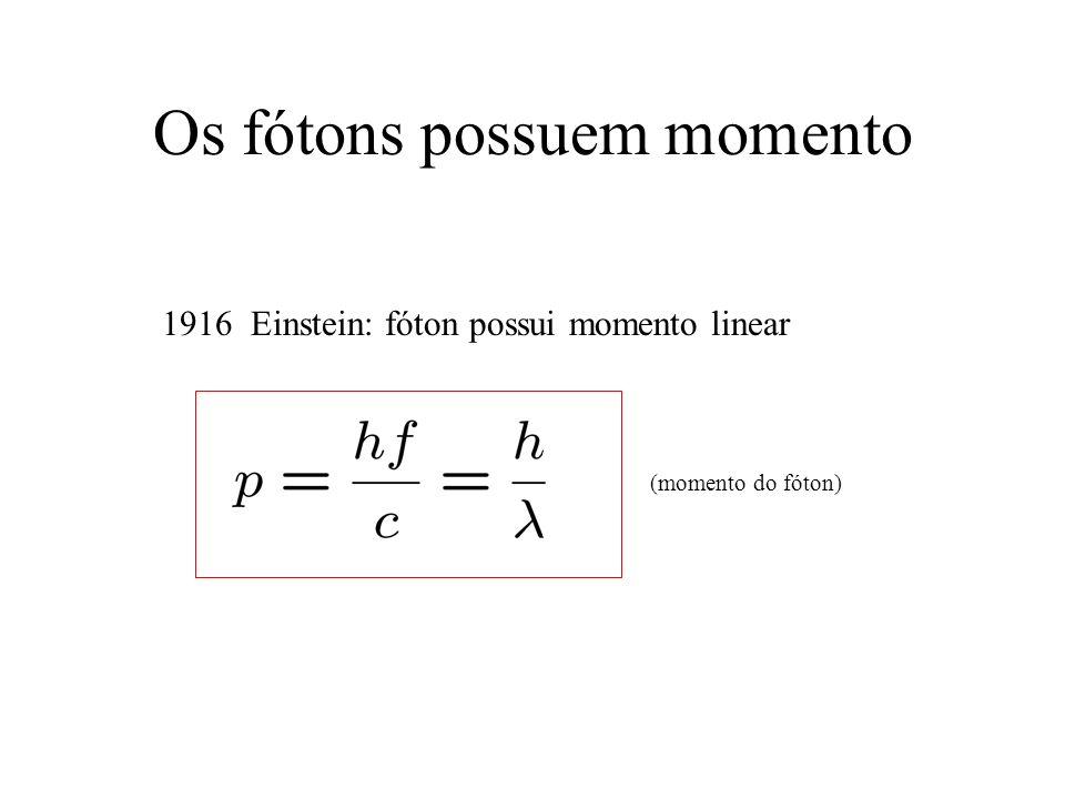 Os fótons possuem momento 1916 Einstein: fóton possui momento linear (momento do fóton)