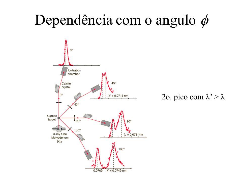 Dependência com o angulo 2o. pico com >