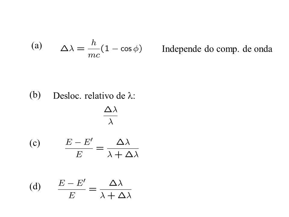 (a) (b) (c) (d) Independe do comp. de onda Desloc. relativo de :