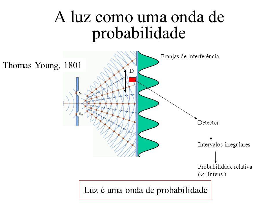Franjas de interferência D Detector Intervalos irregulares Probabilidade relativa ( Intens.) A luz como uma onda de probabilidade Luz é uma onda de pr