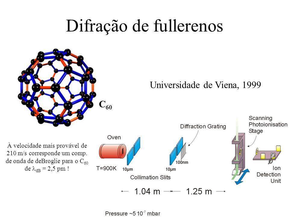 Difração de fullerenos Universidade de Viena, 1999 À velocidade mais provável de 210 m/s corresponde um comp. de onda de deBroglie para o C 60 de dB =