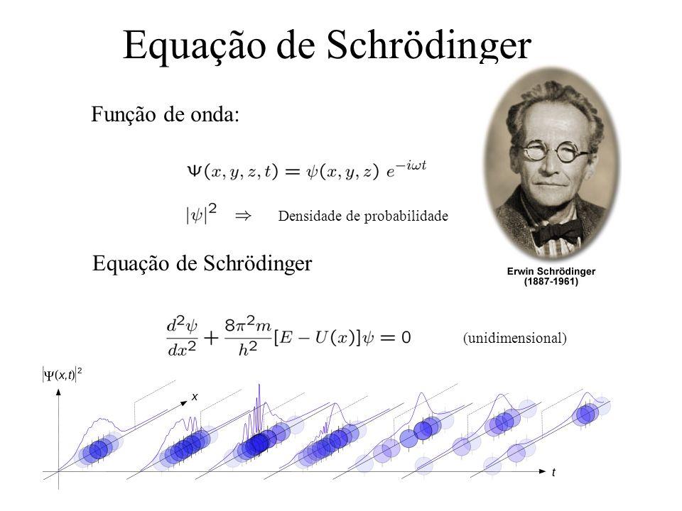 Equação de Schrödinger (unidimensional) Função de onda: Densidade de probabilidade Equação de Schrödinger