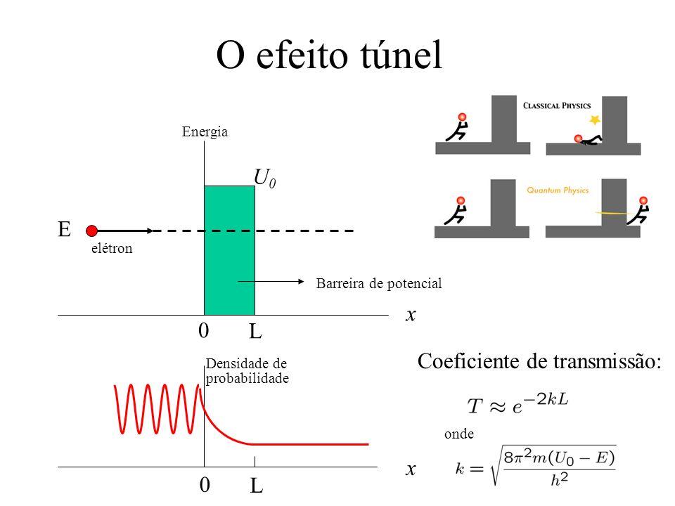 O efeito túnel 0 L U0U0 E elétron x Barreira de potencial Energia 0 L Densidade de probabilidade x Coeficiente de transmissão: onde