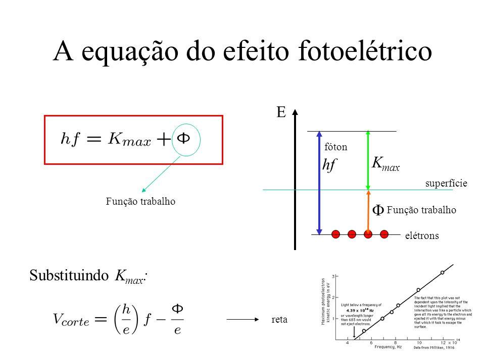 A equação do efeito fotoelétrico Função trabalho Substituindo K max : reta E superfície elétrons fóton hf K max Função trabalho