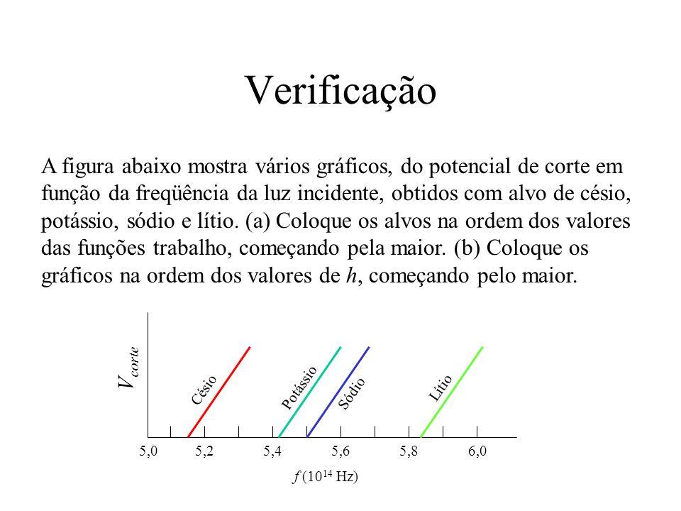 Verificação A figura abaixo mostra vários gráficos, do potencial de corte em função da freqüência da luz incidente, obtidos com alvo de césio, potássi