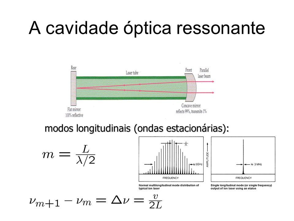 A cavidade óptica ressonante modos longitudinais (ondas estacionárias):