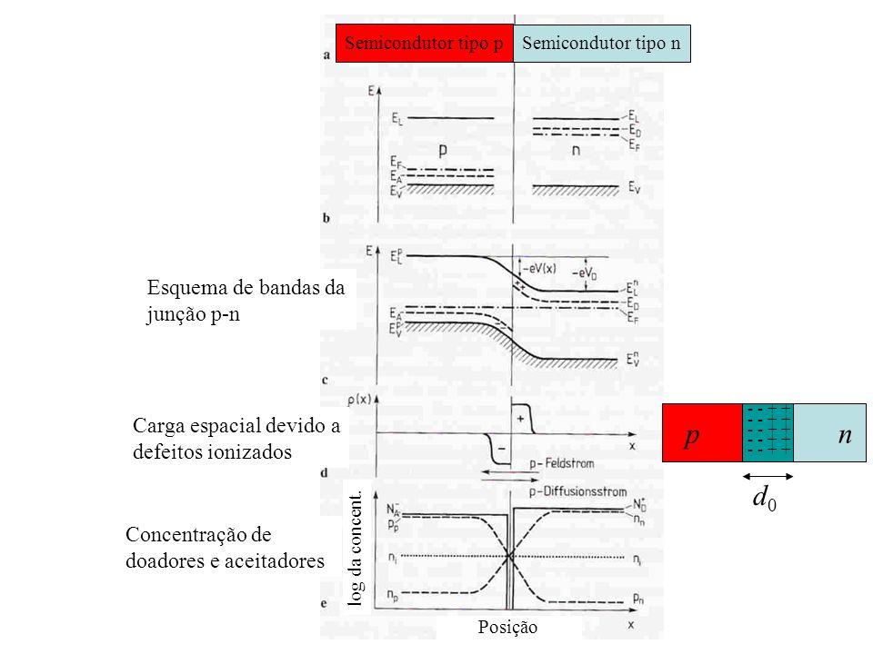 Semicondutor tipo p Semicondutor tipo n Posição log da concent. Esquema de bandas da junção p-n Carga espacial devido a defeitos ionizados Concentraçã