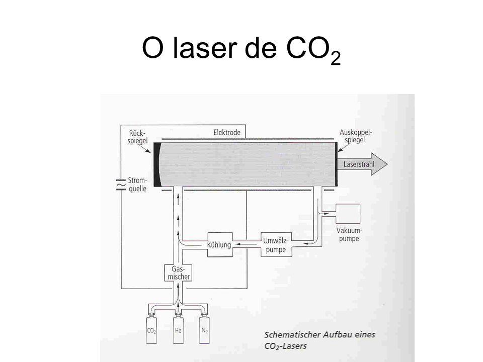 O laser de CO 2