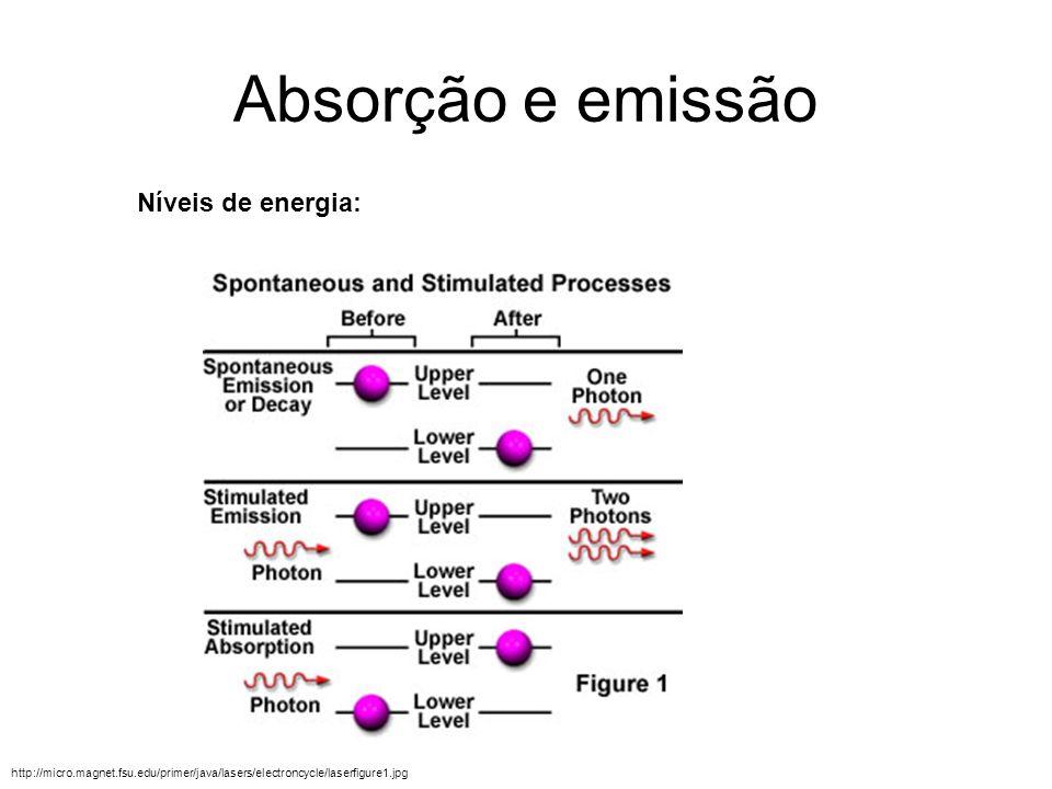 Absorção e emissão http://micro.magnet.fsu.edu/primer/java/lasers/electroncycle/laserfigure1.jpg Níveis de energia: