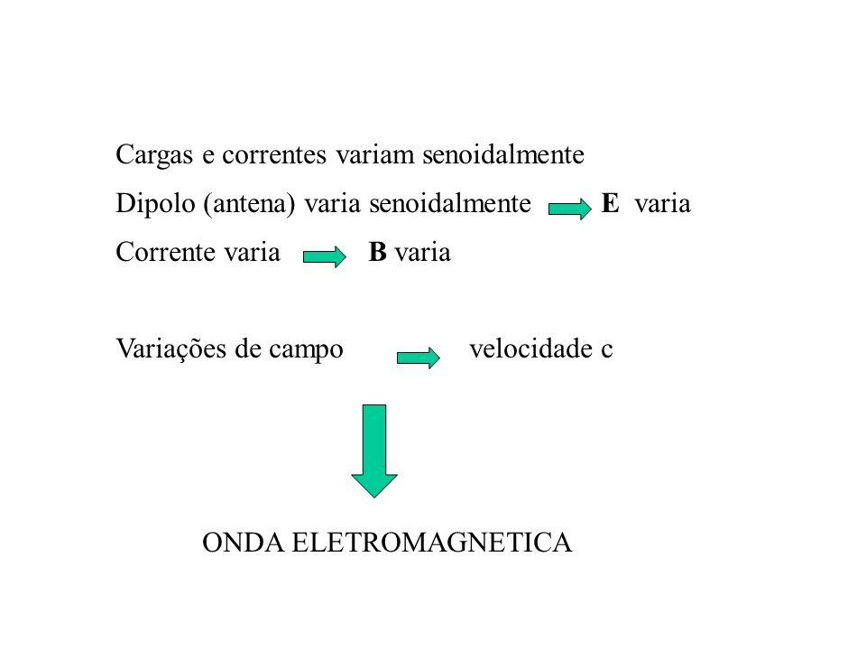 Cargas e correntes variam senoidalmente Dipolo (antena) varia senoidalmente E varia Corrente varia B varia Variações de campo velocidade c ONDA ELETRO