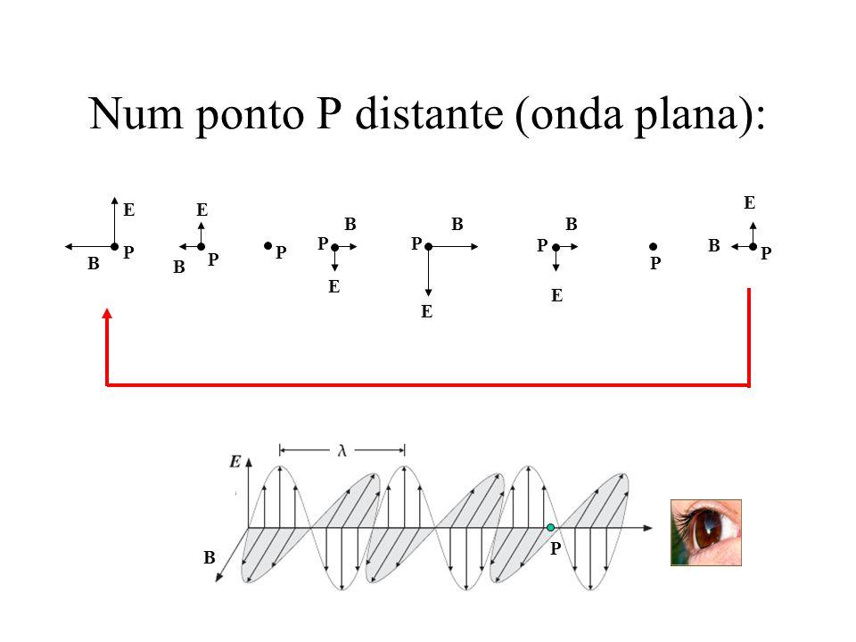 Num ponto P distante (onda plana): E B E E E E E B BBB B P P P PP P P P B P