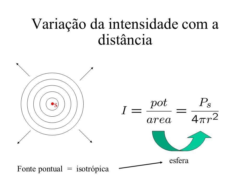 Variação da intensidade com a distância Fonte pontual = isotrópica esfera s