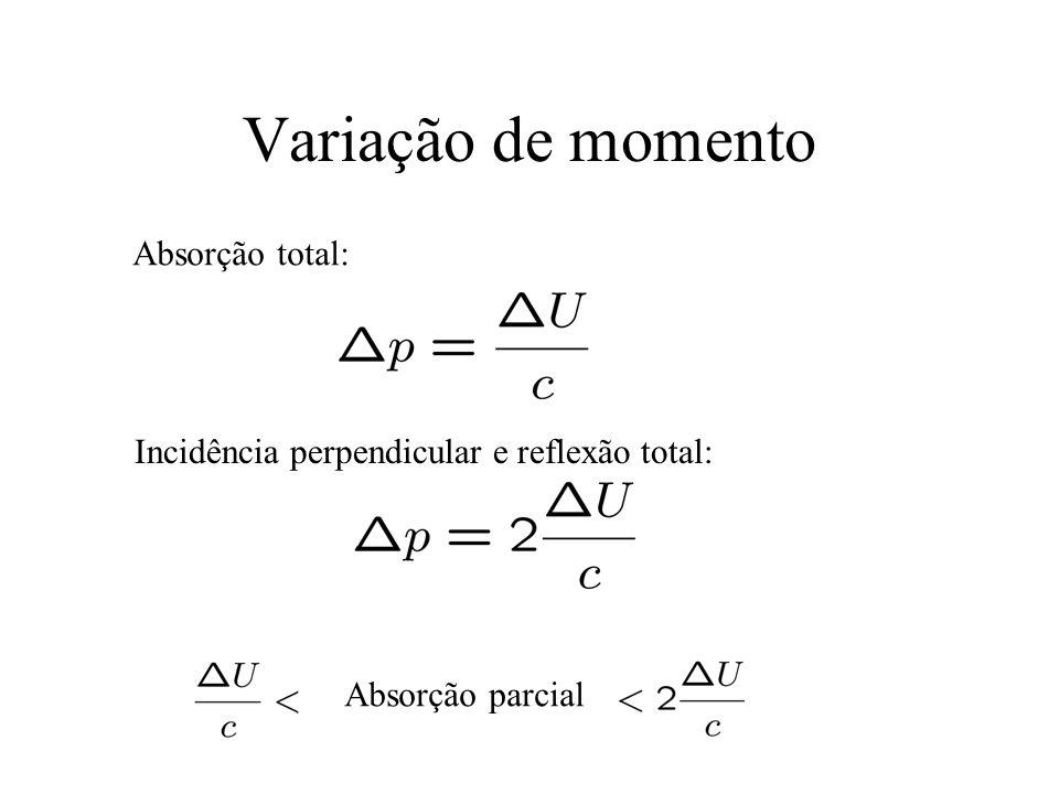 Variação de momento Absorção total: Incidência perpendicular e reflexão total: Absorção parcial