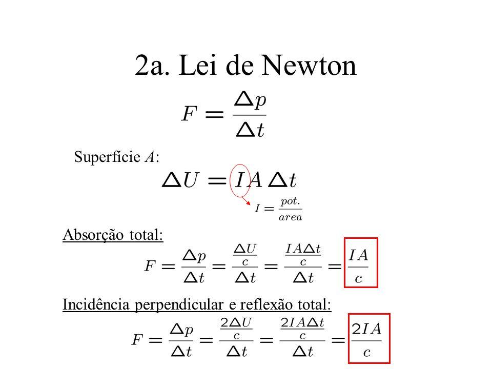 2a. Lei de Newton Superfície A: Absorção total: Incidência perpendicular e reflexão total: