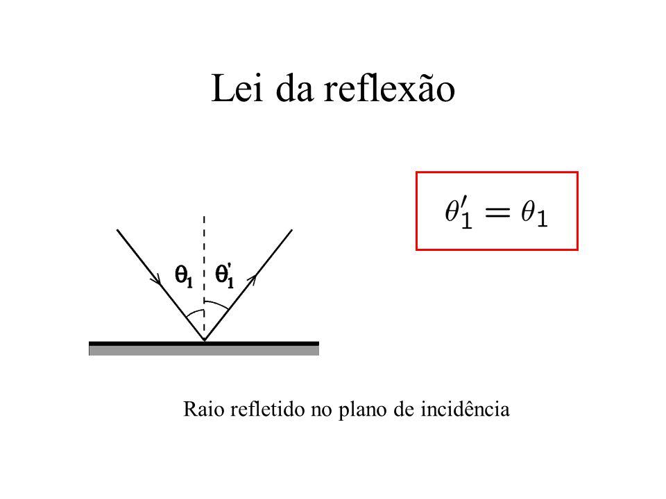 Lei da reflexão Raio refletido no plano de incidência