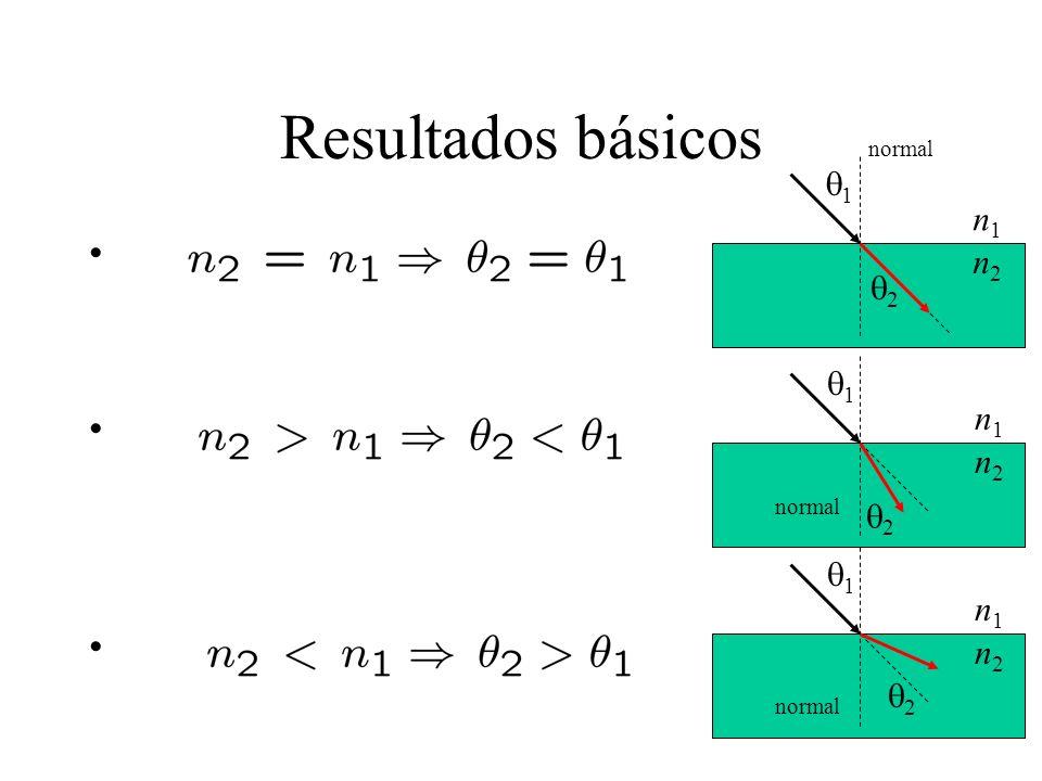 Resultados básicos 1 2 2 2 1 1 normal n1n1 n1n1 n1n1 n2n2 n2n2 n2n2