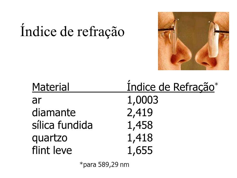 Índice de refração MaterialÍndice de Refração * ar1,0003 diamante2,419 sílica fundida1,458 quartzo1,418 flint leve1,655 *para 589,29 nm