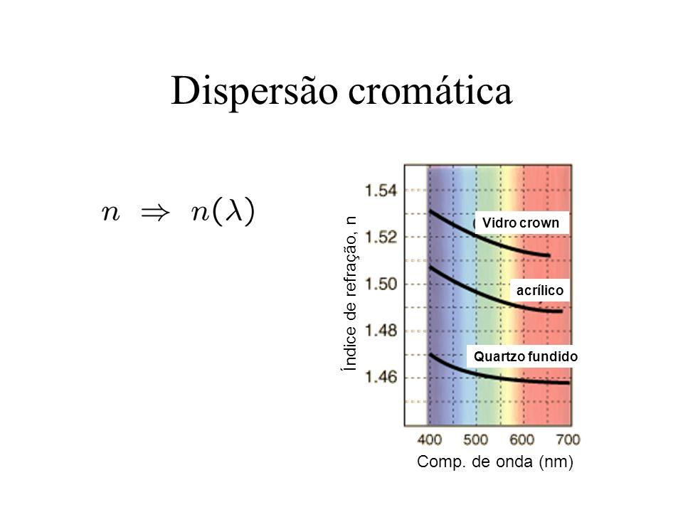 Dispersão cromática Comp. de onda (nm) Índice de refração, n Vidro crown acrílico Quartzo fundido