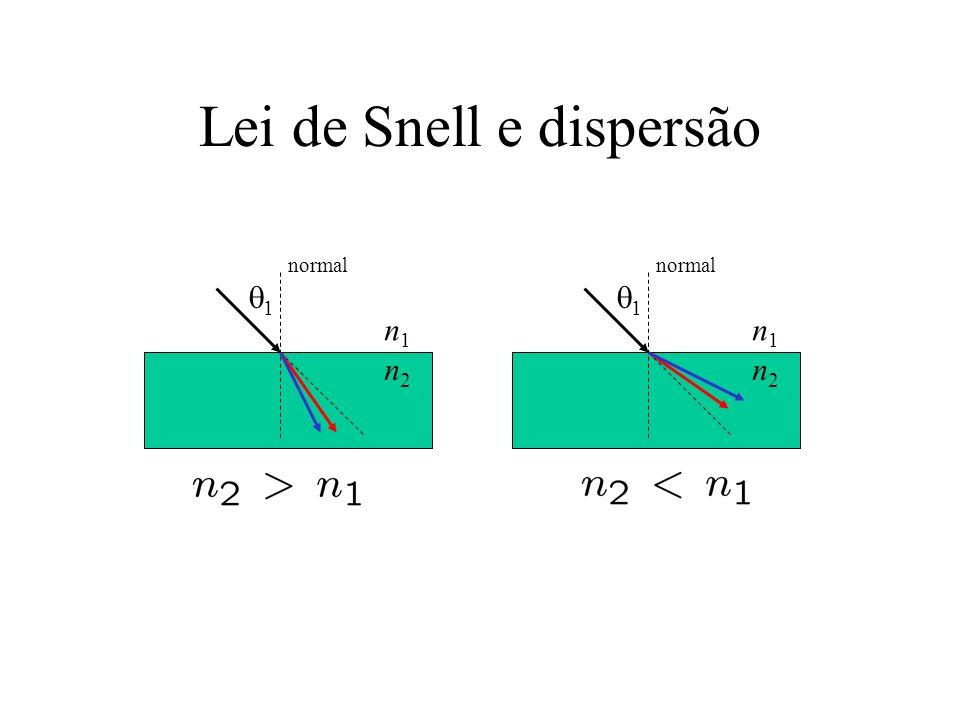 Lei de Snell e dispersão 1 normal n1n1 n2n2 1 n1n1 n2n2