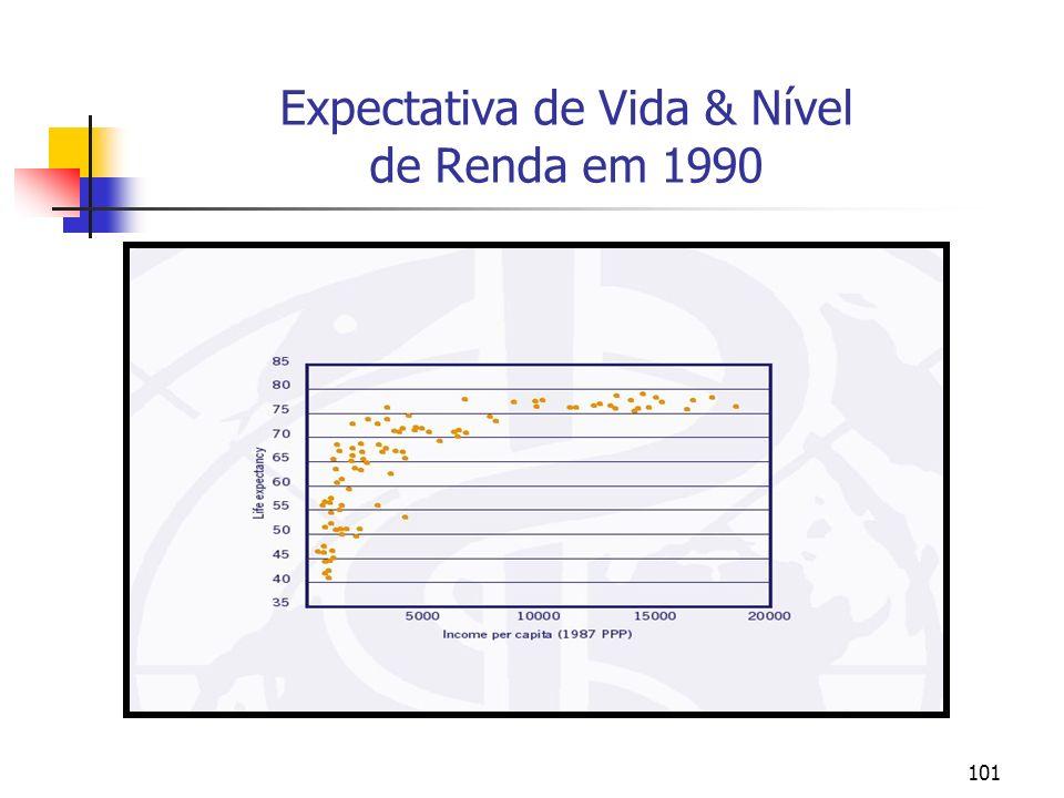 101 Expectativa de Vida & Nível de Renda em 1990