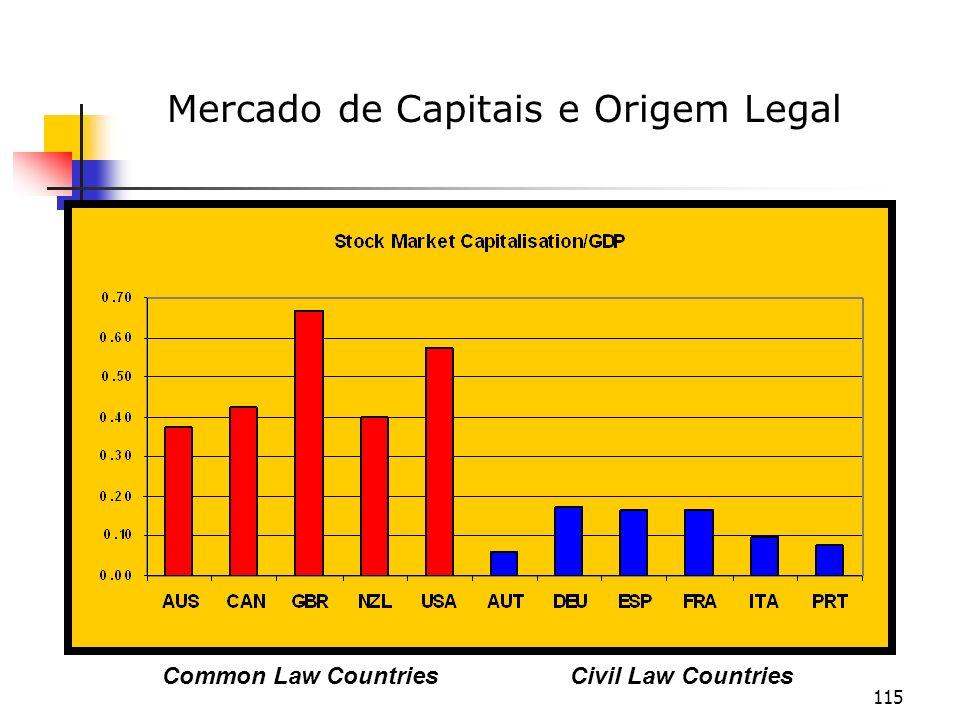 115 Common Law CountriesCivil Law Countries Mercado de Capitais e Origem Legal