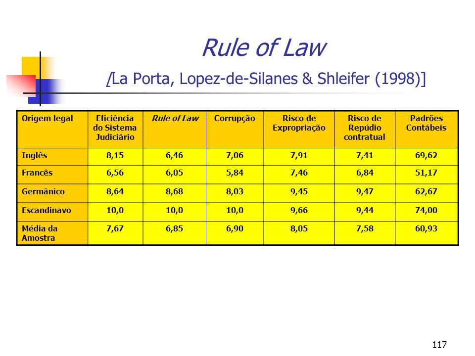 117 Rule of Law [La Porta, Lopez-de-Silanes & Shleifer (1998)] Origem legalEficiência do Sistema Judiciário Rule of LawCorrupçãoRisco de Expropriação