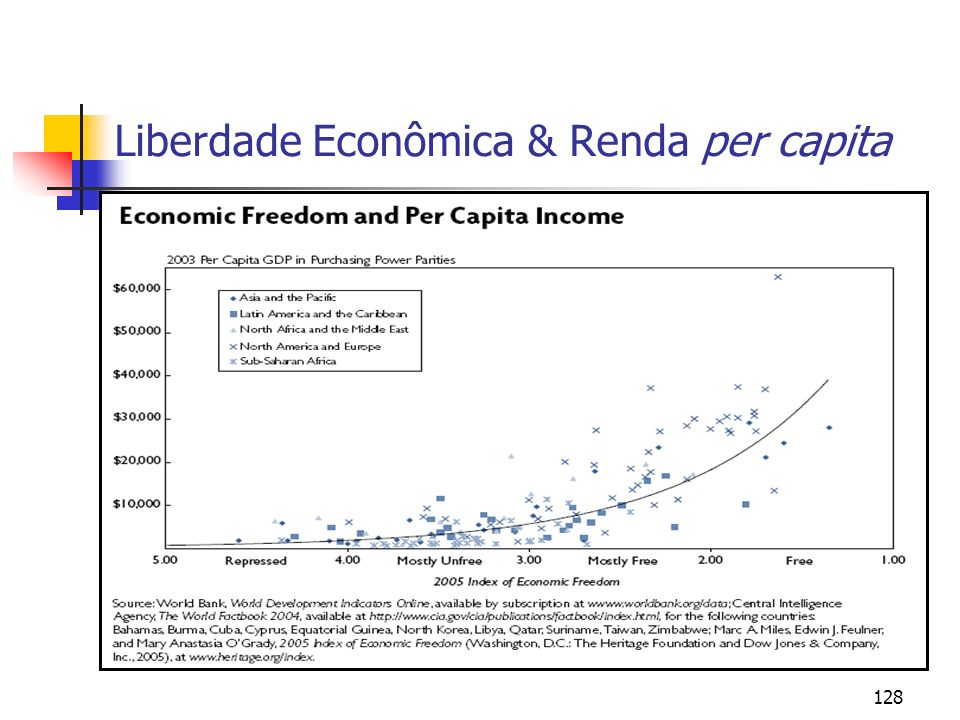 128 Liberdade Econômica & Renda per capita