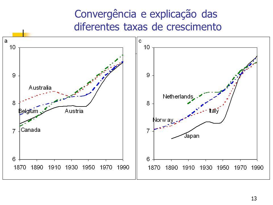 13 Convergência e explicação das diferentes taxas de crescimento