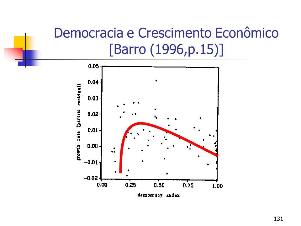 131 Democracia e Crescimento Econômico [Barro (1996,p.15)]