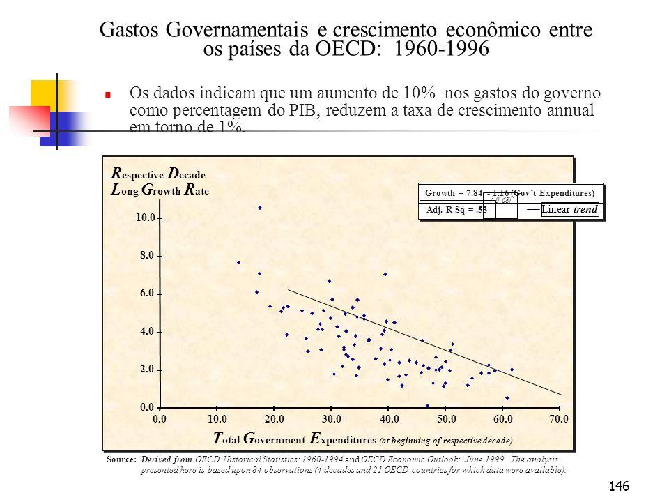 146 Growth = 7.84 - 1.16 (Govt Expenditures) (-9.68) Adj. R-Sq =.53 Linear trend Gastos Governamentais e crescimento econômico entre os países da OECD