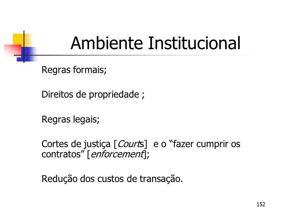 152 Ambiente Institucional Regras formais; Direitos de propriedade ; Regras legais; Cortes de justiça [Courts] e o fazer cumprir os contratos [enforce