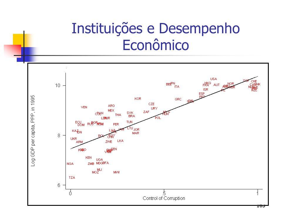 163 Instituições e Desempenho Econômico