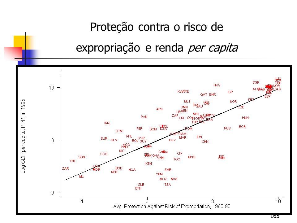165 Proteção contra o risco de expropriação e renda per capita