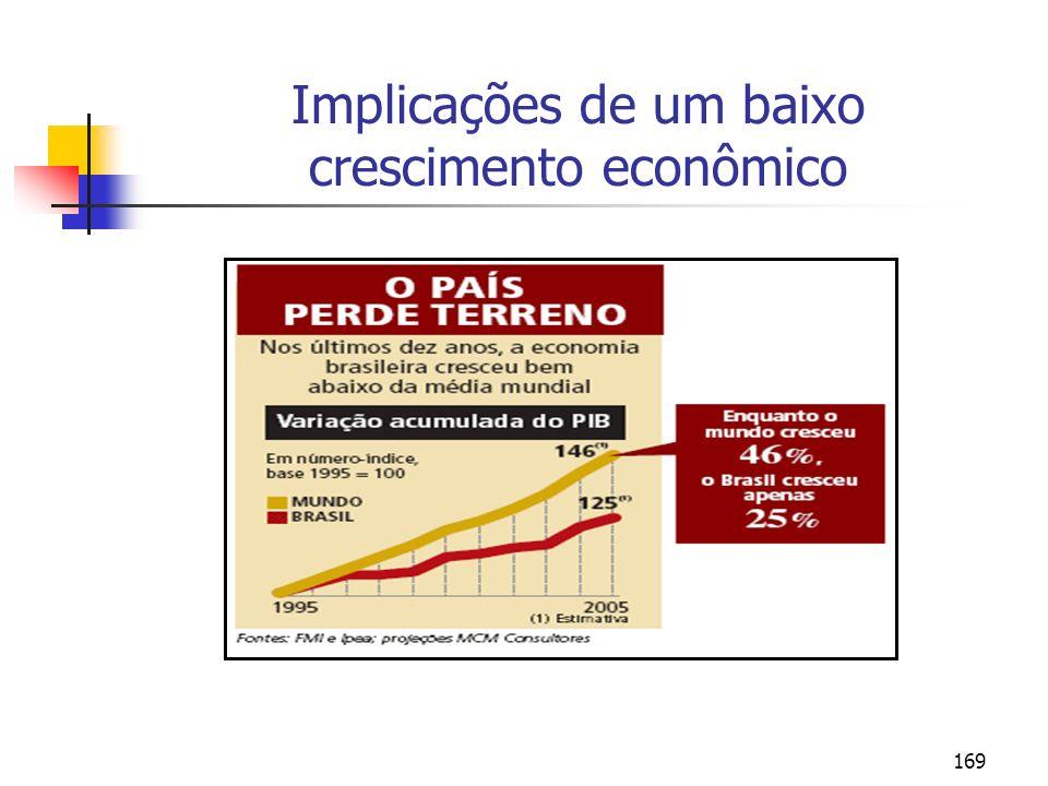 169 Implicações de um baixo crescimento econômico