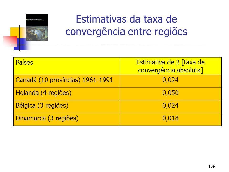 176 Estimativas da taxa de convergência entre regiões Países Estimativa de [taxa de convergência absoluta] Canadá (10 províncias) 1961-19910,024 Holan